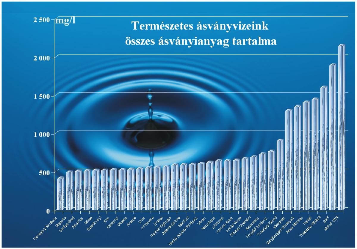 magas vérnyomás ásványvíz magas vérnyomás nincs könyv